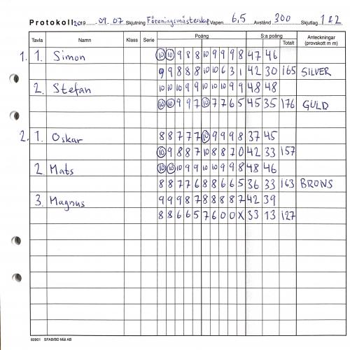Protokoll föreningsmästerskap 300m 2019